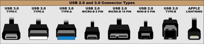 What is USB 3.0 and USB 2.0?